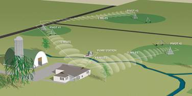http://www.valleyirrigation.com/userfiles/image/Control%20Technology/BS2graphic.jpg